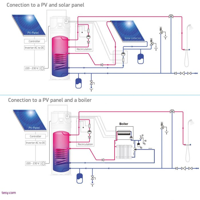 PV, Solar Panel and boiler connection diagram