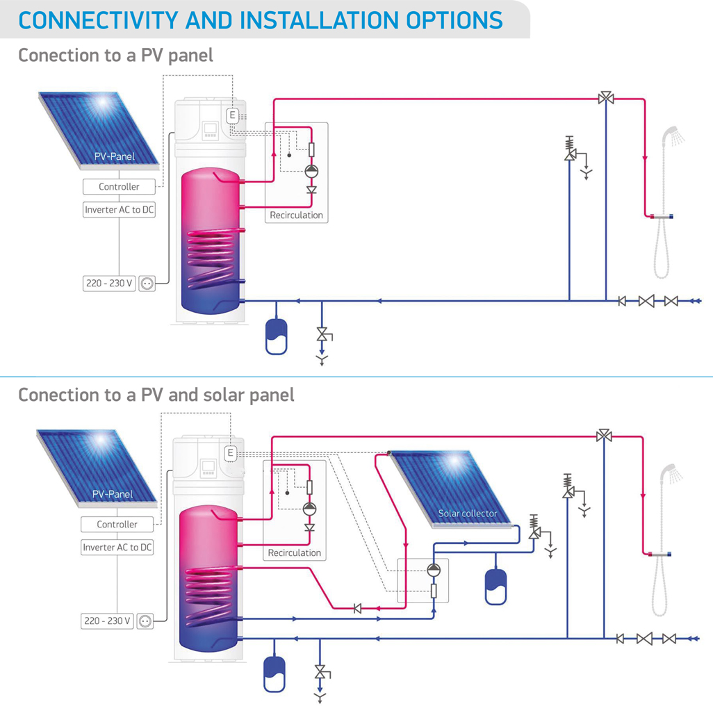 PV and Solar panel connection diagram